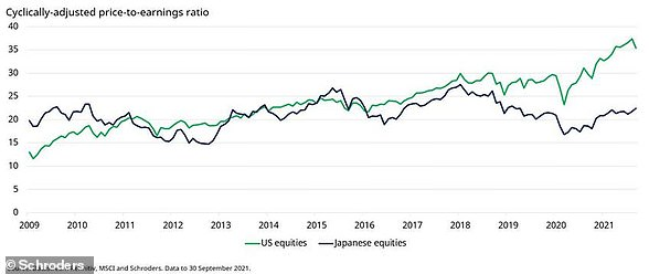 The gap between the Japanese and US stock markets has been widened substantially on valuations using the cape ratio.