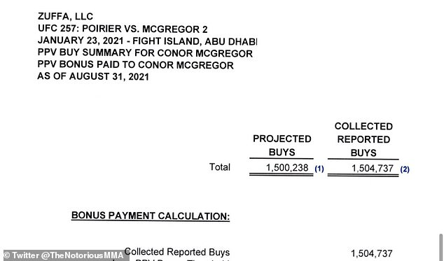 McGregor posts paperwork showing UFC 257 card, which saw 1,504,737 pay-per-view purchases