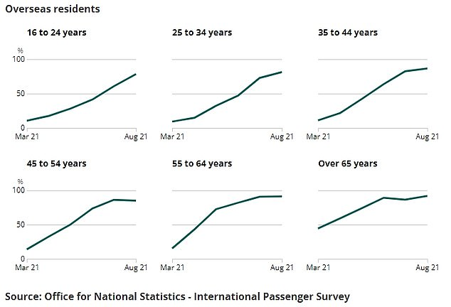 The graph shows: the proportion of foreign travelers leaving the UK who were vaccinated in each age group over time