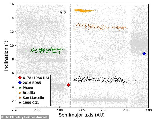 Researchers looked at the compositions and orbits of 1986 DA and 2016 ED85 and found four possible asteroid families (Feo, Brasilia, San Marcelo and 1999 CG1) in the outer part of the main asteroid belt that may belong to these NEAs.