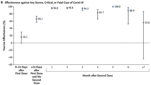 However, the vaccine was too strong to prevent severe or fatal COVID cases.  Three weeks after the first dose, the jab was 66.1 percent effective, increasing to 96 percent or more within two months of the second dose.  and this high level of protection lasted about six months