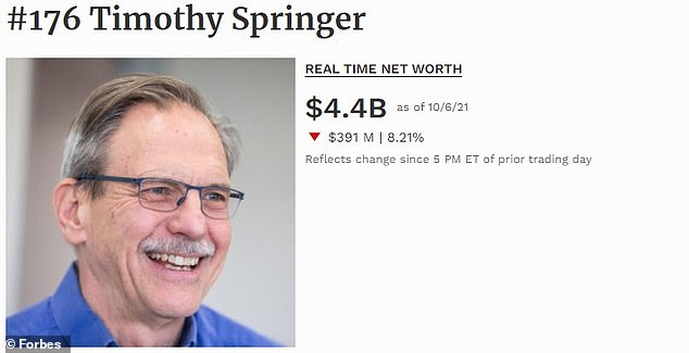 Timothy Springer invested $5 million in Moderna at its onset, and now owns 3.5 percent of the company's shares. Presently, the Harvard Medical School professor is worth $4.4 billion, and is ranked 176 on the list.