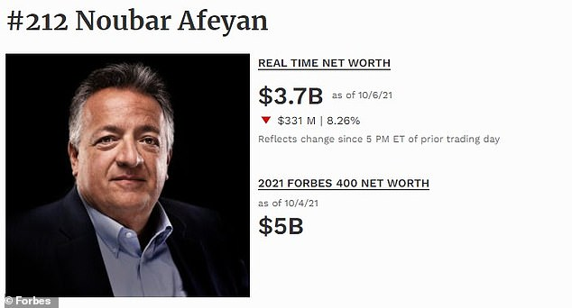 Noubar Afeyan, 59, Moderna's current chairman, ranked 212th with a net worth about $3.7 billion