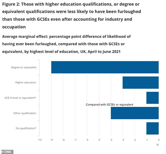 The numbers revealed that employees with no education above GCSE level were more likely to have been furloughed than their counterparts with university degrees