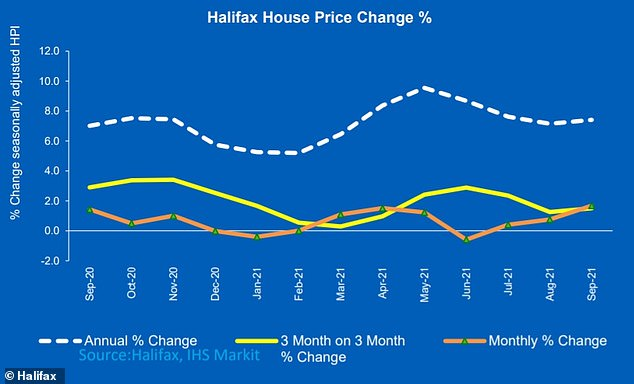 Annual housing price growth rose to 7.4% in September from 7.2% in August