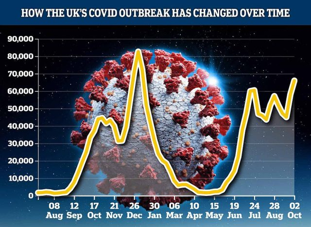 The number of Britons falling ill with Covid jumped by nearly 14 per cent last week up to their highest level since January, according to a symptom-tracking study