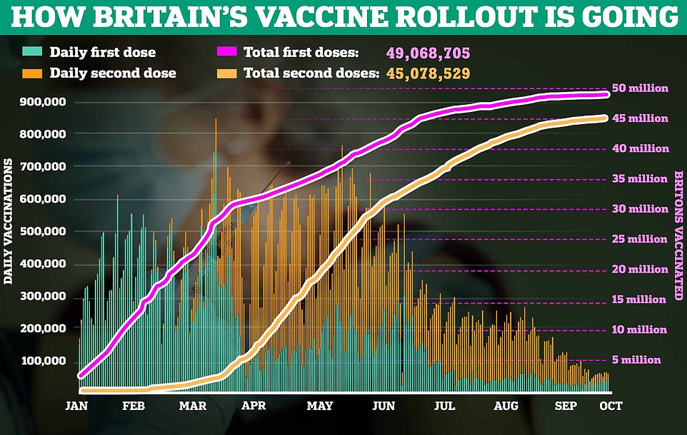 , UK's daily Covid cases rise to another month-high: Infections up 12% in a week to 40,701, The Today News USA