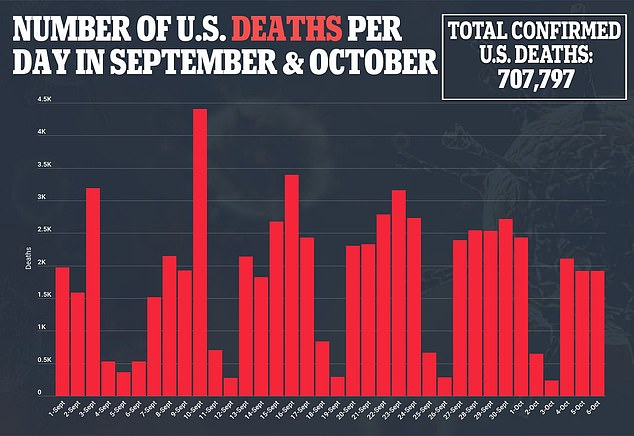 Two weeks ago, on 23 September, nearly 2,000 deaths were being recorded every day across the country.  This figure has fallen by ten percent to about 1,800 deaths per day.