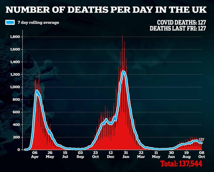 Covid deaths appear to have increased since late June with 127 reported in latest data release