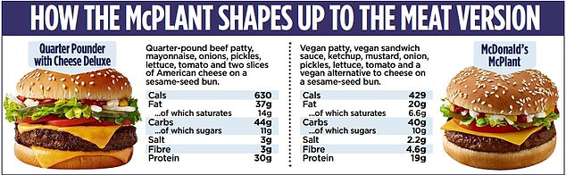 The McDonald's McPlant with Cheese Deluxe has 200 fewer calories than the Quarter Pounder