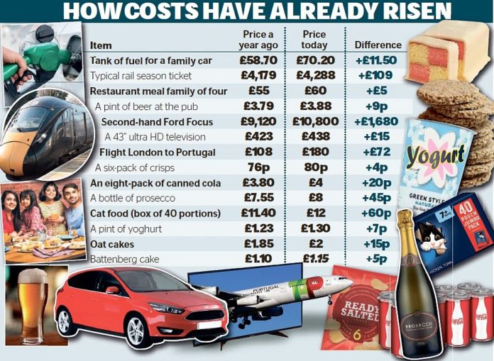 Analysis of price rises in the last year shows the cost of a second-hand car has risen more than £1,600, a tank of fuel is up more than £10 and the price of a pint of beer is creeping close to £4