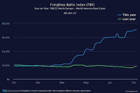 The cost of shipping a single container from Europe to America's North East coast is more than three times what it was last October