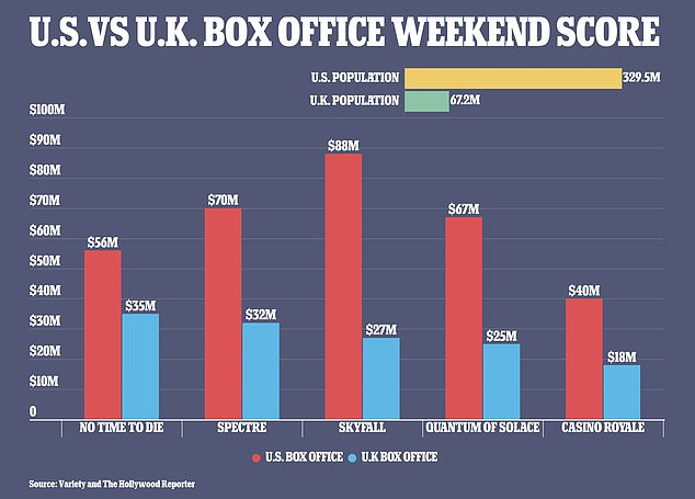 This chart shows the opening weekend takings for No Time To Die in the US and UK, compared to opening weekend takings for the other Daniel Craig-era Bond films. Great Britain has a population size that is almost five times smaller than the United States