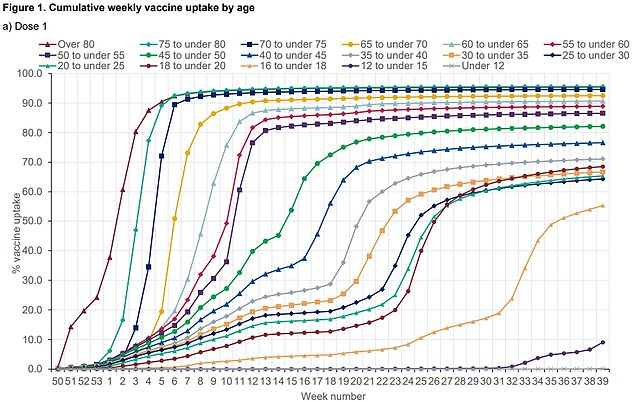 The UK Health Protection Agency graph shows vaccine intake by age group.  Despite the rollout starting three weeks ago, only nine percent of 12- to 15-year-olds have used it.