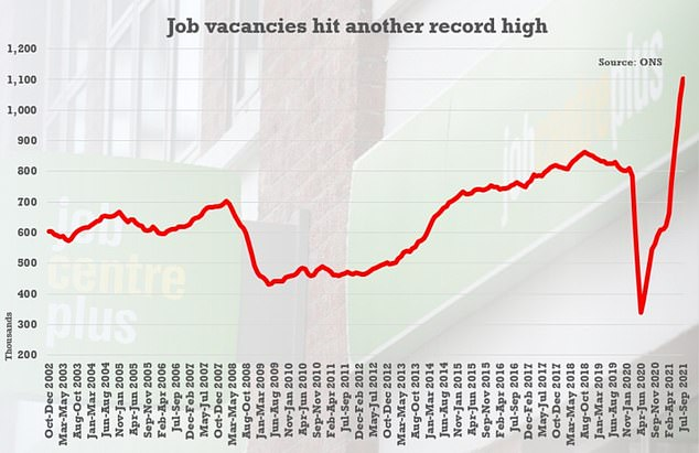 Inflation pressures have been underlined by separate ONS figures today showing the number of job vacancies in July to September was a record high of 1,102,000