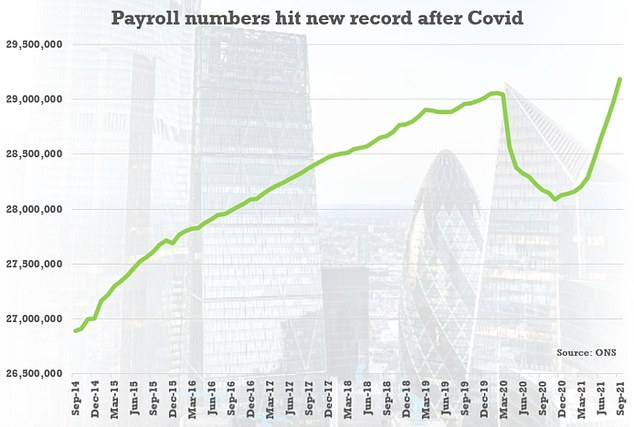 The number on payrolls also rose by 207,000 in September to its highest ever level of 29.2million