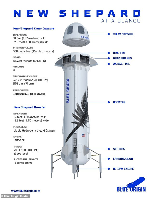The New Shepard is made up of a rocket and a nose cone, with room for six passengers to travel up to 65 miles above Earth.