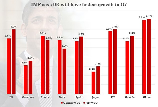The IMF now expects Britain to grow by 6.8 per cent in 2021, trimmed slightly from the 7 per cent it predicted in July