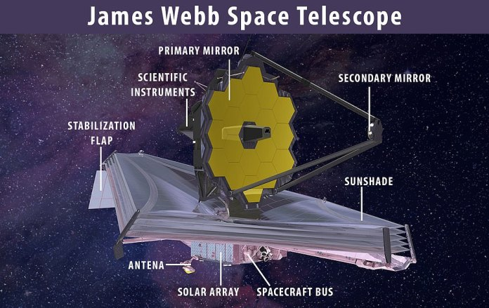 NASA recently revealed the James Webb Space Telescope's giant mirror 'like a piece of origami artwork' for one last time before its launch later this year.