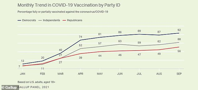 Republicans are less likely to be vaccinated against COVID at 56%, compared to Democrats' 92%, and more likely to say they don't plan to get the shots