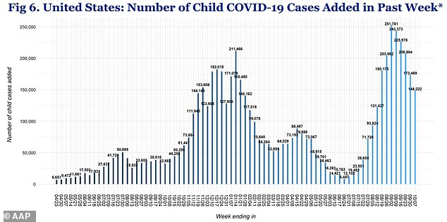 COVID-19 cases in children dropped 14% last week to 148,222 (up).  This is the fifth consecutive week that there has been a decline in cases among children, and the lowest number of cases have been reported since the beginning of August.