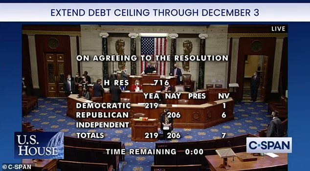 , House passes short-term debt ceiling bill, The Today News USA