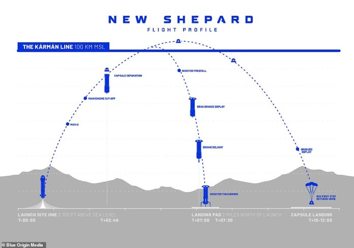 The New Shepherd will travel 100 km (62 mi) beyond the Karman Line, defined internationally as the 'edge of space', where the crew sits weightless for a few minutes before parachuting back to the Texas desert in the capsule. will experience.