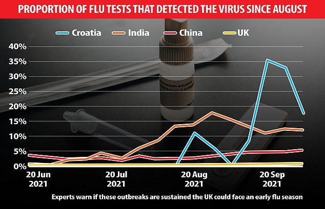 The graph above shows the proportion of swabs for flu that have picked up the virus in Croatia, India, China and the UK.  Scientists warn Britain could have an early flu season if the outbreak persists