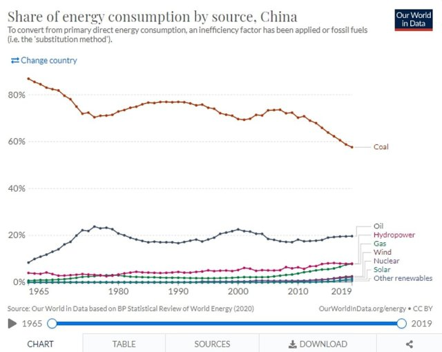 While China's overall coal consumption has increased, viewed as a share of its total energy usage it has started to come down as the country has used more natural gas - and started to develop renewables and nuclear energy