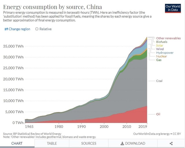 China is the world's largest producer and consumer of coal, and is set to increase its use further before 2030 - after which it has promised to start phasing the fuel out