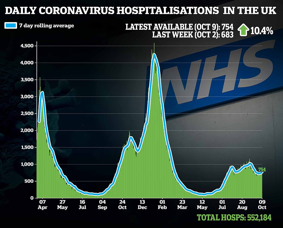 , Number of Britons falling ill with Covid every day FALLS to below 70,000, The Today News USA