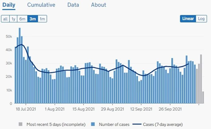 England: 36,458 positive tests recorded daily - highest number since July 21, when 39,504 cases were reported