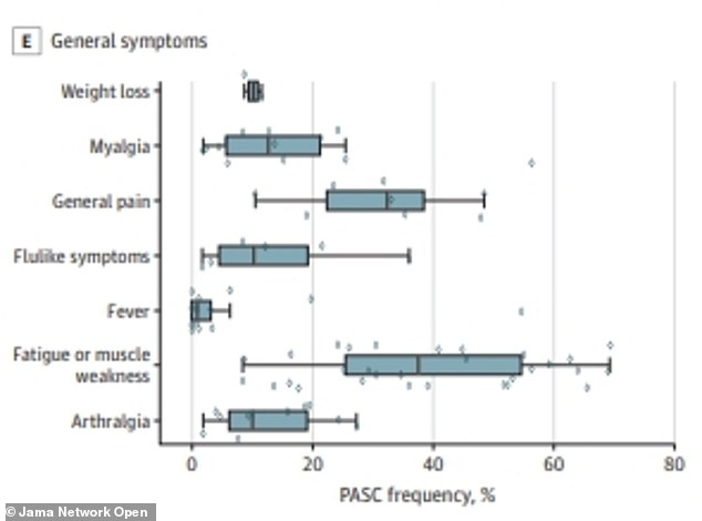 Less than 40% of people who recover from COVID-19 will experience fatigue even after the virus is gone
