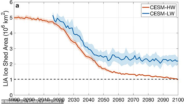 A chart indicating summer sea ice could disappear completely from the Last Ice Area by 2100