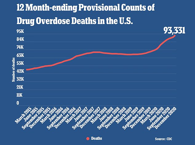 Earlier this year, the CDC released a provisional report showing that there were 93,331 recorded US drug overdose deaths in 2020