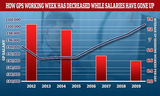 The average number of sessions GPs works in a day have gone down over the last decade while their wage growth has gone up. In 2012 the average GP worked 7.3 sessions a week but this has now fallen to 6.6 a week, the equivalent of just over three days of work a week. In the same period the average GP income went up by more than £6,000. A GP's daily work is divided into sessions. According to the NHS, a full-time GP works 8 sessions a week, formed of two sessions a day, generally starting at 8am and finishing at 6.30pm, though these hours can vary