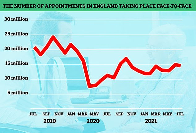 The number of GP appointments taking place face-to-face tumbled at the start of the pandemic when surgeries were told to see patients remotely where possible. But despite vaccination rates it is yet to climb back to pre-pandemic levels. The above graph shows the number of face-to-face GP appointments (red line) by month since the end of 2019