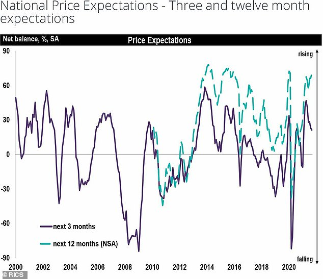 Predictions: Property price predictions from the Rics today