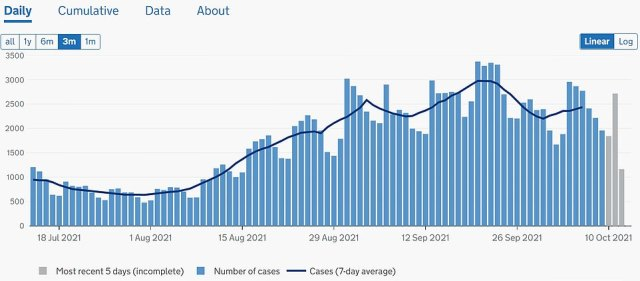 WALES: Health officials recorded 2,635 new daily infections today, taking the nation's total to 389,152