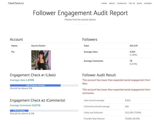 Interesting:Her average likes make up only 1.476% of her following - when the report claims it should be above 2%. Meanwhile, her comments percentage is a meagre 0.027% when it should supposedly be above 0.1%