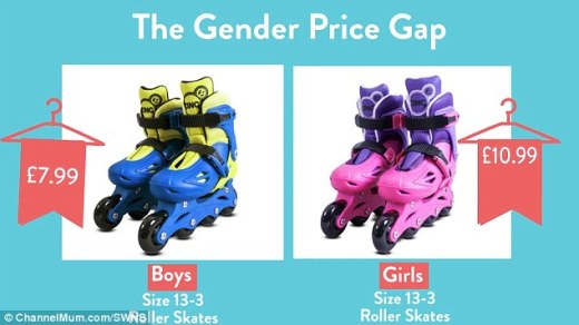 It's not just clothes affected, with a pair of blue roller skates at Argos costing £7.99. A near-identical pink pair costs £10.99