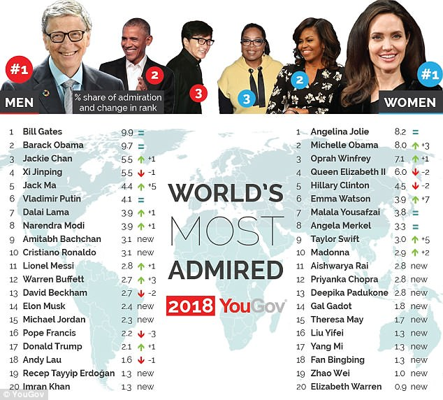 The list features 20 men and 20 women whom were selected after 37,000 people were polled in 35 countries