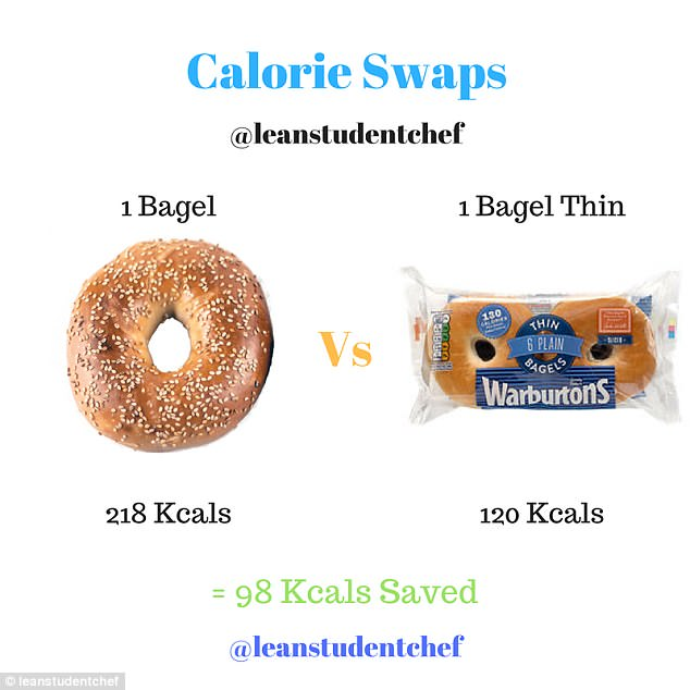You can still enjoy bagels on a diet if you switch to bagel thins, which will save you 98 calories
