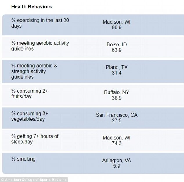 Arlington had the lowest smoking rate - at just 5.9 percent - and highest reports of 'very good' or 'excellent' health