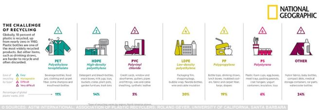 The challenge of recycling: This chart lists the varieties of plastic from easiest to hardest to recycle