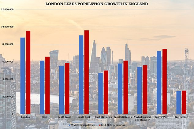 London is expected to be the biggest contributors to growth in England in the coming years, according to official estimates released today