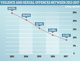 Perpetrators in violent and sexual offences were brought to justice only in eight per cent of cases last year
