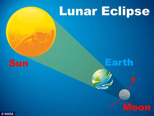 A lunar eclipse is a specific event which happens when Earth lines up directly between the sun and the moon