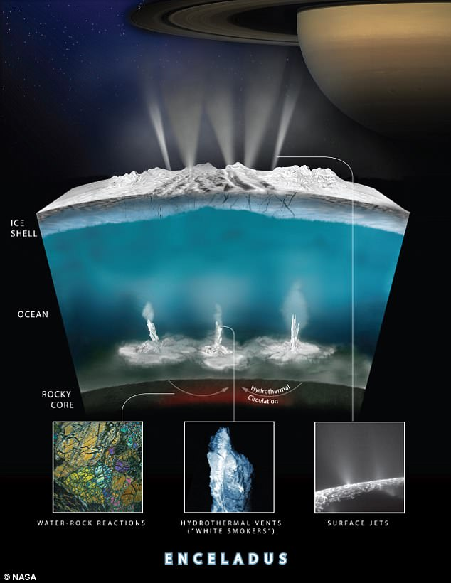 The natural satellite pumps organic molecules out of its liquid underwater sea, as measured by a NASA probe. The molecules are ejected via surface nozzles and hydrothermal vents (artistic impression)