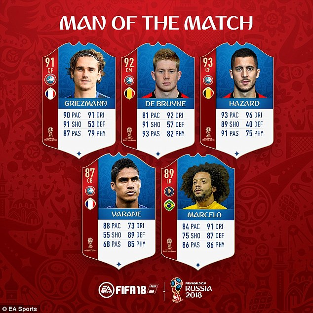 Belgium and France stars have received upgrades in FIFA 18, with Marcelo in for good measure